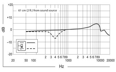 Frequenzkurve Beta 91A
