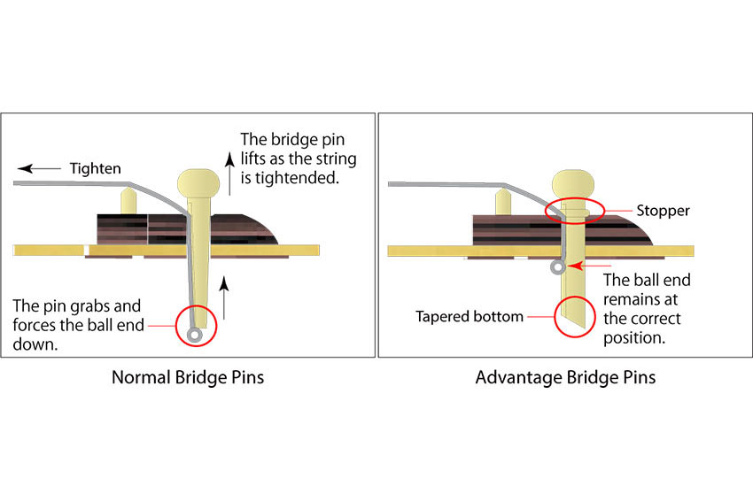Best Model Bridge Design